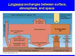 longwave exchanges between surface atmosphere and space