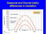 seasonal and diurnal daily differences in insolation