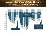 average commercial rate change all lines 1q 2004 2q 2011