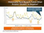 historically hard markets follow when surplus growth is negative
