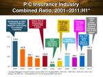 p c insurance industry combined ratio 2001 2011 h1