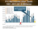 p c net income after taxes 1991 2011 q1 millions