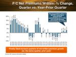 p c net premiums written change quarter vs year prior quarter