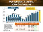 policyholder surplus 2006 q4 2011 q1