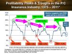 profitability peaks troughs in the p c insurance industry 1975 2011