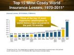 top 15 most costly world insurance losses 1970 2011