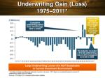 underwriting gain loss 1975 2011