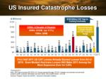 us insured catastrophe losses