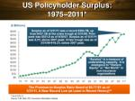 us policyholder surplus 1975 2011