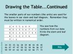 drawing the table continued