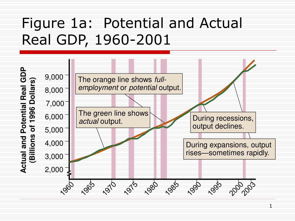 figure 1a potential and actual real gdp 1960 2001 l.