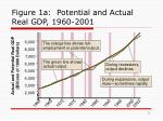 figure 1a potential and actual real gdp 1960 2001