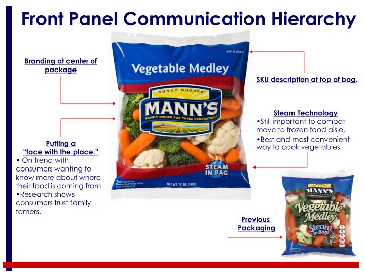 Front panel communication hierarchy