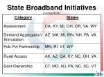 state broadband initiatives courtesy ncsl
