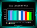 total injuries by year