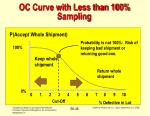 oc curve with less than 100 sampling