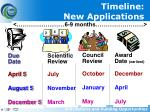 timeline new applications
