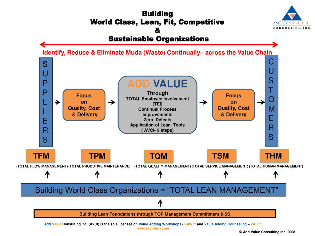 building world class lean fit competitive sustainable organizations l.