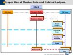 proper use of master data and related ledgers16