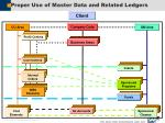proper use of master data and related ledgers26