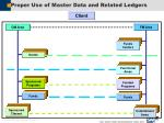 proper use of master data and related ledgers27