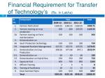 financial requirement for transfer of technology s rs in lakhs