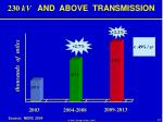 230 kv and above transmission