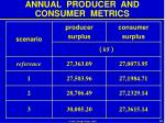 annual producer and consumer metrics