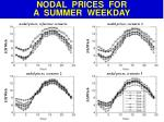 nodal prices for a summer weekday