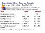 expresi n de estros tierra vs concreto britt et al 1986 j dairy sci 69 2195