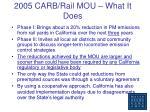 2005 carb rail mou what it does