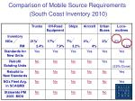 comparison of mobile source requirements south coast inventory 2010