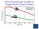 nox emissions per ton mile of freight south coast air basin