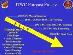 jtwc forecast process