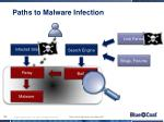 paths to malware infection