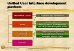 unified user interface development platform