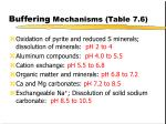 buffering mechanisms table 7 6