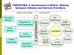 targeting e governance is match making between citizens and service providers