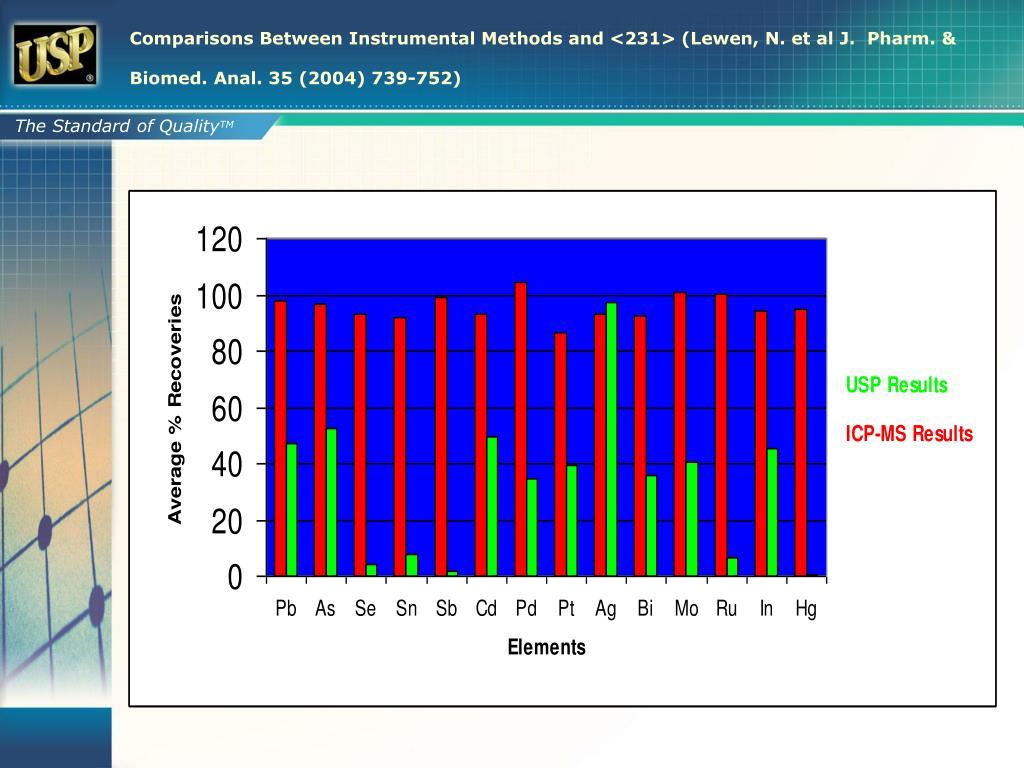 Comparisons Between Instrumental Methods and <231> (Lewen, N. et al J.  Pharm. & Biomed. Anal. 35 (2004) 739-752)