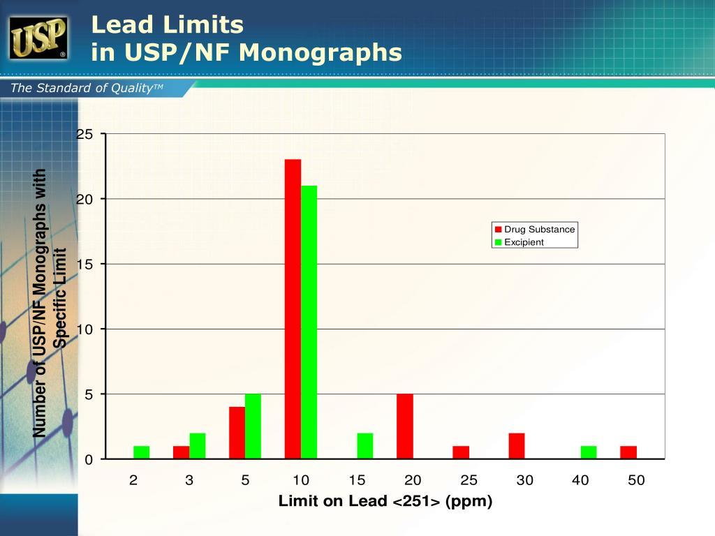 Lead Limits