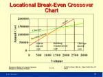 locational break even analysis example29