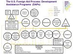 the u s foreign aid process development assistance programs daps