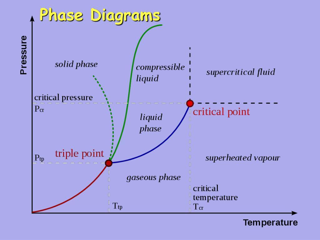phase diagrams l.