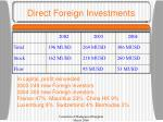 direct foreign investments
