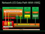 network i o data path with vmq