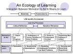 an ecology of learning interaction between motivation to act means to learn