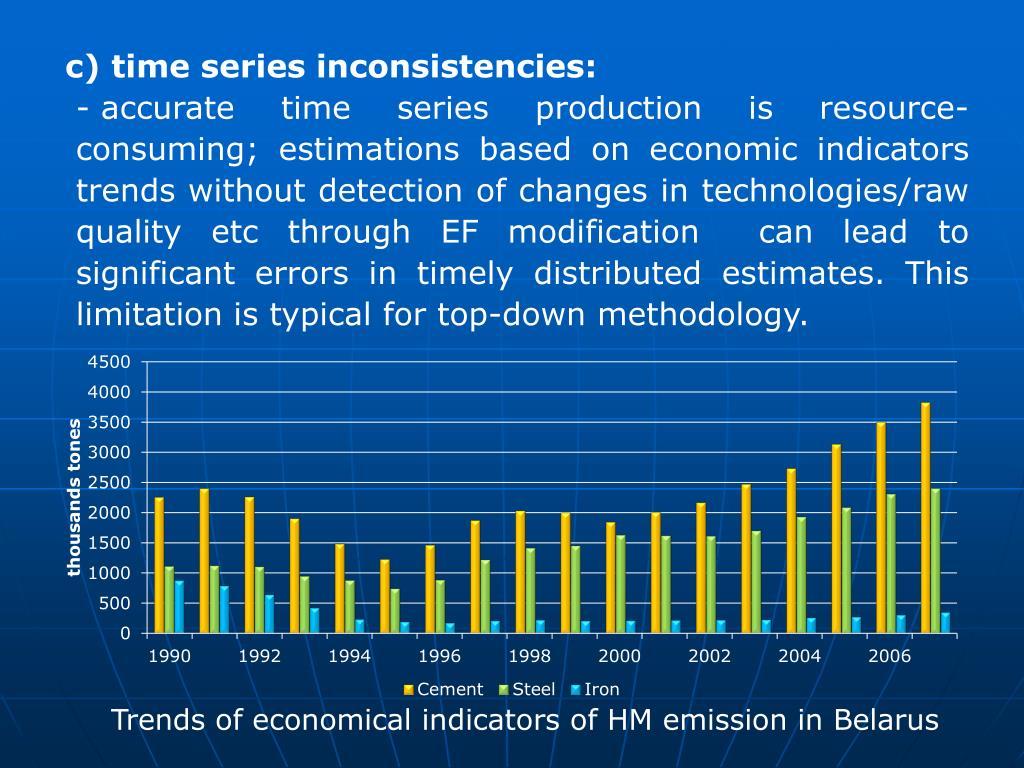 c) time series inconsistencies: