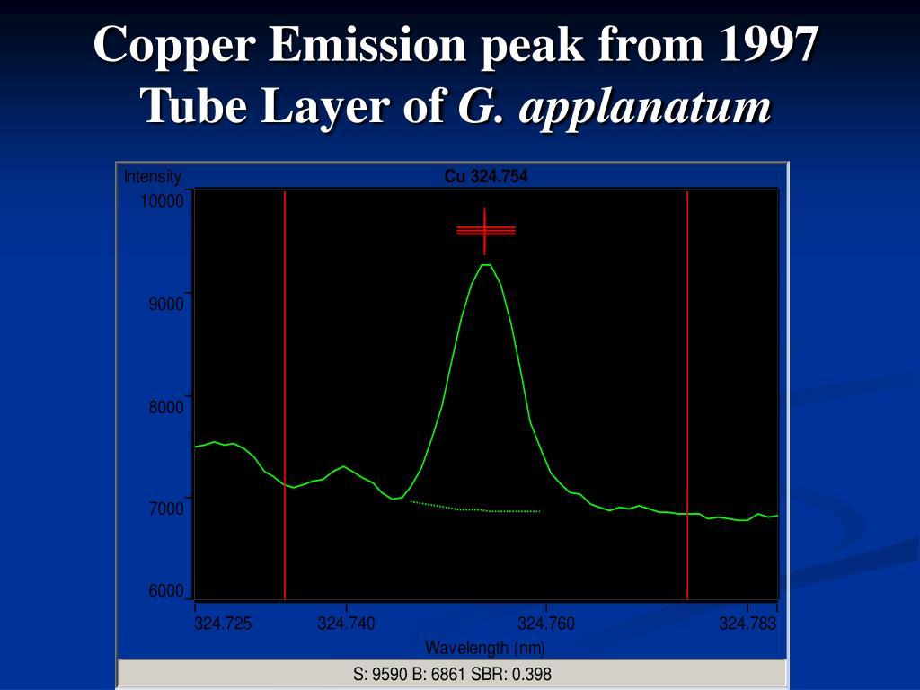 Copper Emission peak from 1997 Tube Layer of