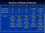 toxicity of metals of interest
