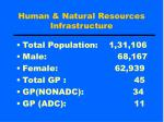 human natural resources infrastructure